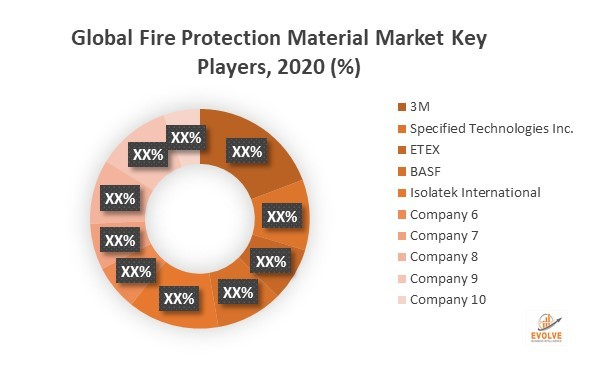 Fire Protection Materials Market
