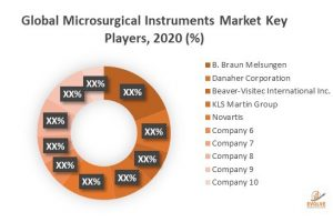 Global Microsurgical Instruments Market