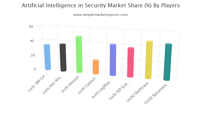 Artificial Intelligence in Security Industry Market