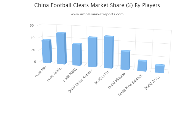 Growth report Football Cleats Market outlook