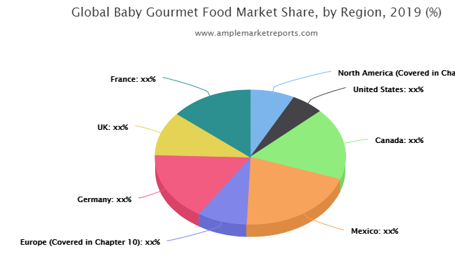Baby Gourmet Food market size in various regions with promising growth opportunities