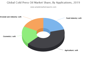 Europe Cold Press Oil Revenue by Countries
