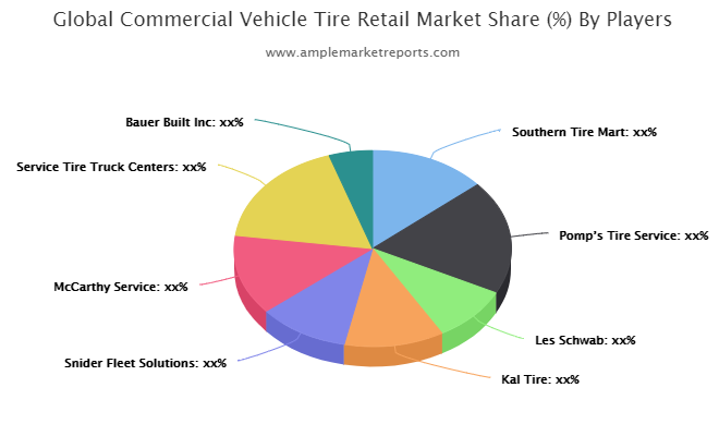 Global Commercial Vehicle Tire Retail Market Industry Analysis 2020