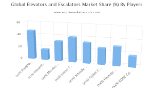 Global Elevators and Escalators Market overview, growth prospect and Forecast