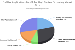 High Content Screening Market exclusive data analysis reveals the key trends & market analysis