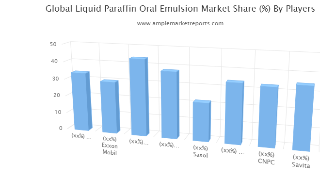 Examine Liquid Paraffin Oral Emulsion Market to register remarkable growth by 2021