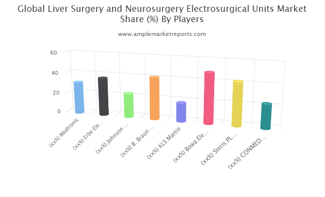 Liver Surgery and Neurosurgery Electrosurgical Units (ESUs) Market research available in the latest report